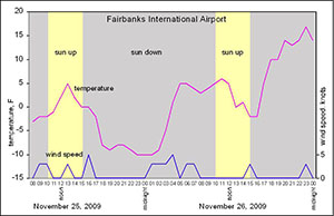 Fairbanks temperature graph