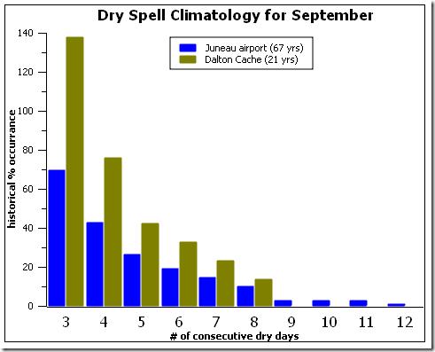 dry_spell_percent
