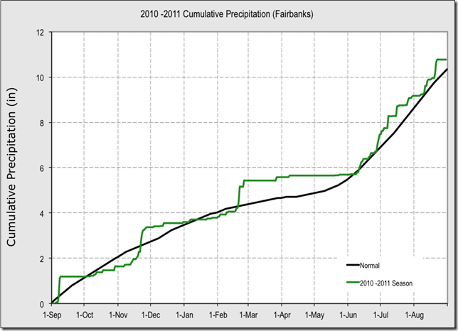 Fairbanks_Precipitation
