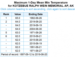 Kotzebue highest low temperatures in June
